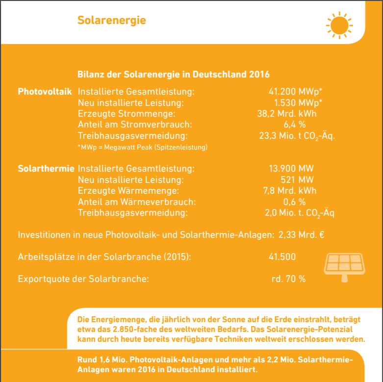 AEE-Faktenkarte 2017 Solarwaerme. Grafik: AEE