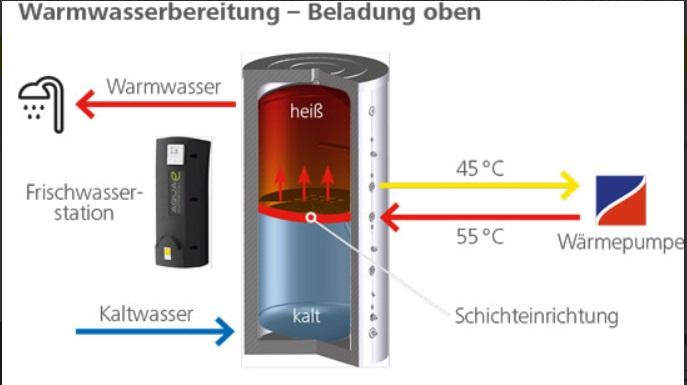 Warmwasserbereitung mit Paradigma Aqua Expresso 800 HF
