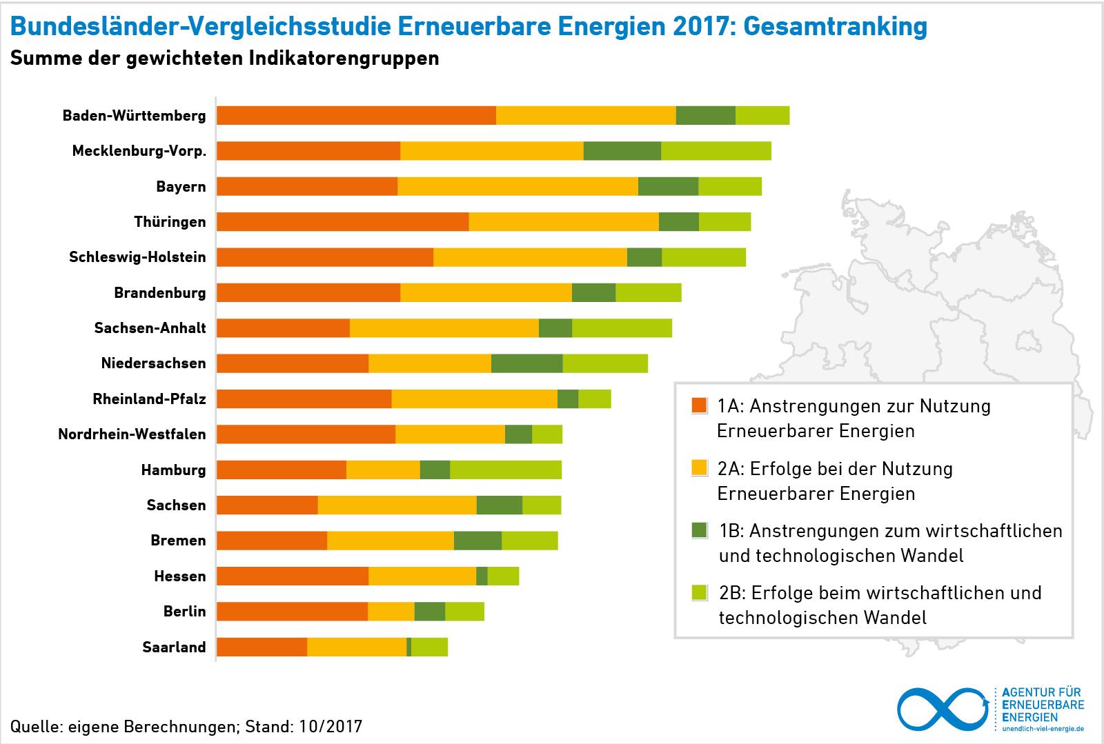 Bundesländervergleich Erneuerbare Energien 2017 Gesamtranking gestapelt nach Indikatoren