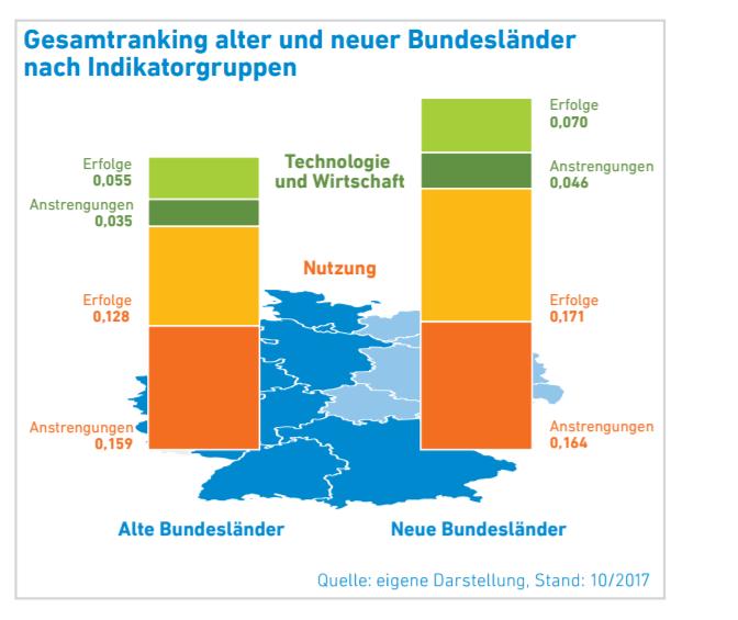 Bundesländervergleich Erneuerbare Energien 2017 Ostdeutschland