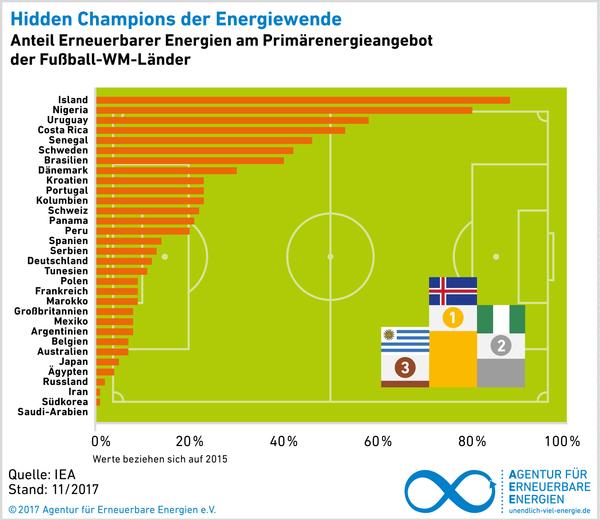AEE_WM_EE-Primaerenergie-Ranking