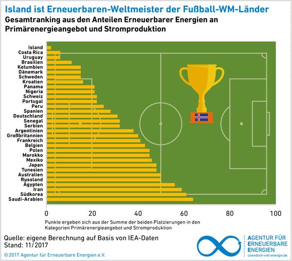 AEE Grafik Rangliste der WM-2018-Teilnehmer Erneuerbare Energien
