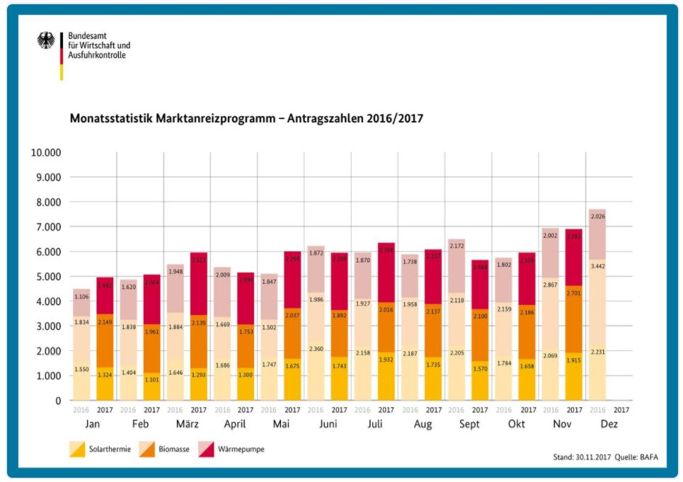 BAFA Antragszahlen Förderung Solarthermie 2017