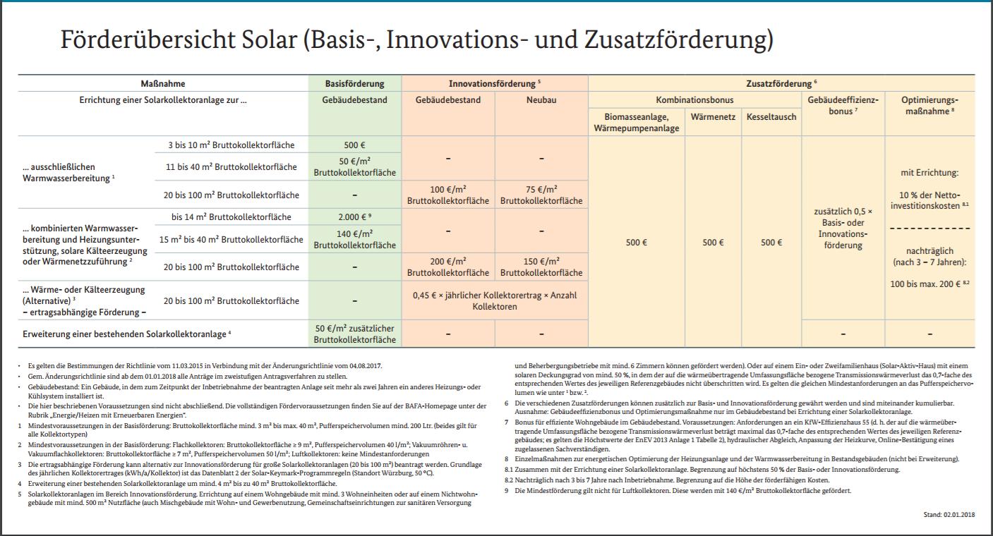 Solarthermie Förderung 2018