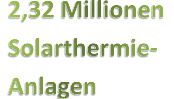 2,32 Millionen Solarthermie-Anlagen 2017 in Deutschland in Betrieb