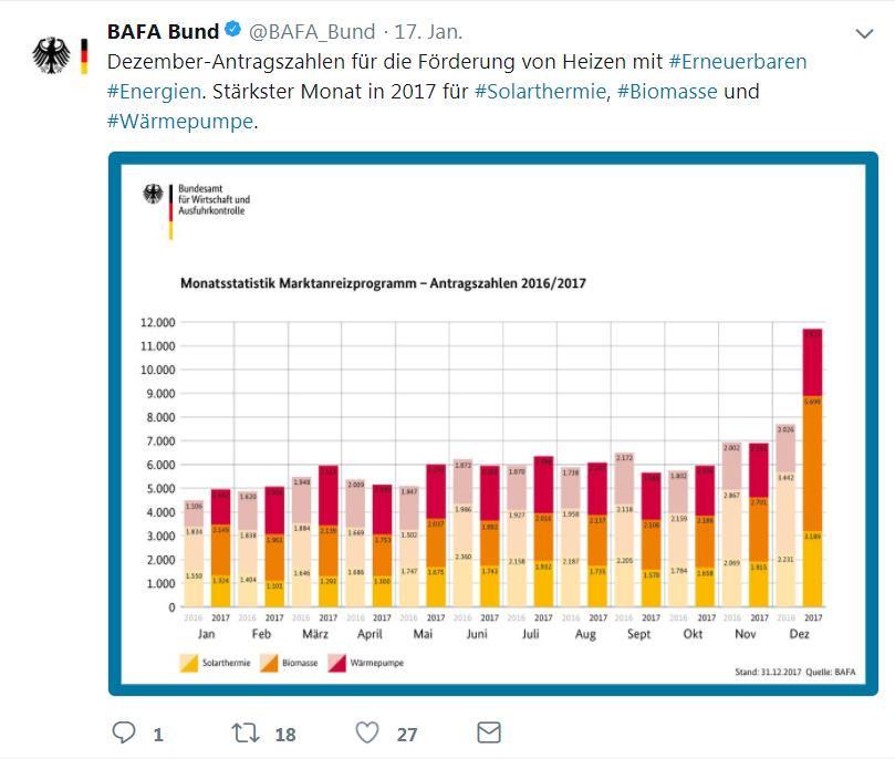 BAFA Twitter MAP-Förderantragszahlen Heizen mit Erneuerbaren Energien Dezember 2017