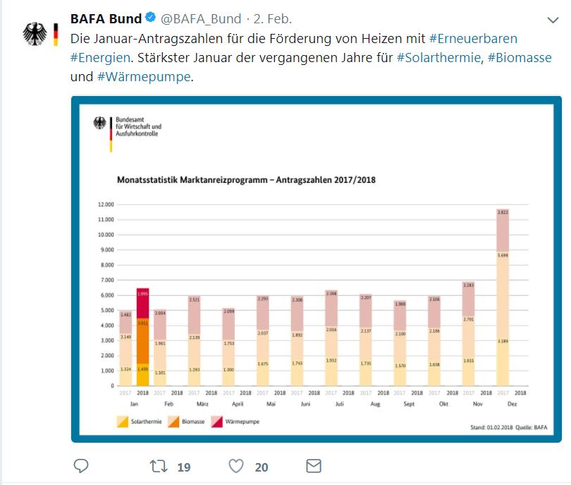 BAFA Twitter Januar 2018 Förderanträge Heizen mit Erneuerbaren Energien