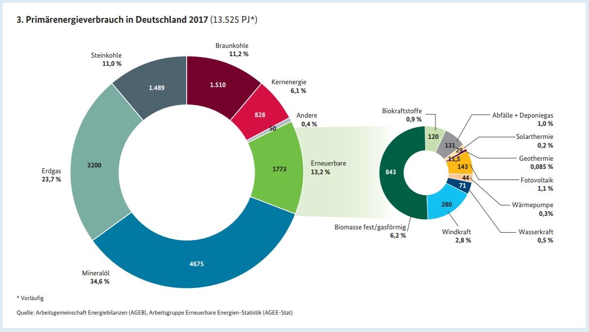 """Ringdiagramm zum """"Primärenergieverbrauch in Deutschland 2017"""" zeigt im linken großen Ring die unterschiedlichen Energieträger auf, die unseren Energiemix bilden"""