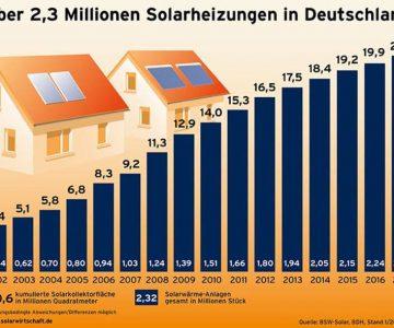 2,32 Solarheizungen Solarthermie-Anlagen in Deutschland 2017