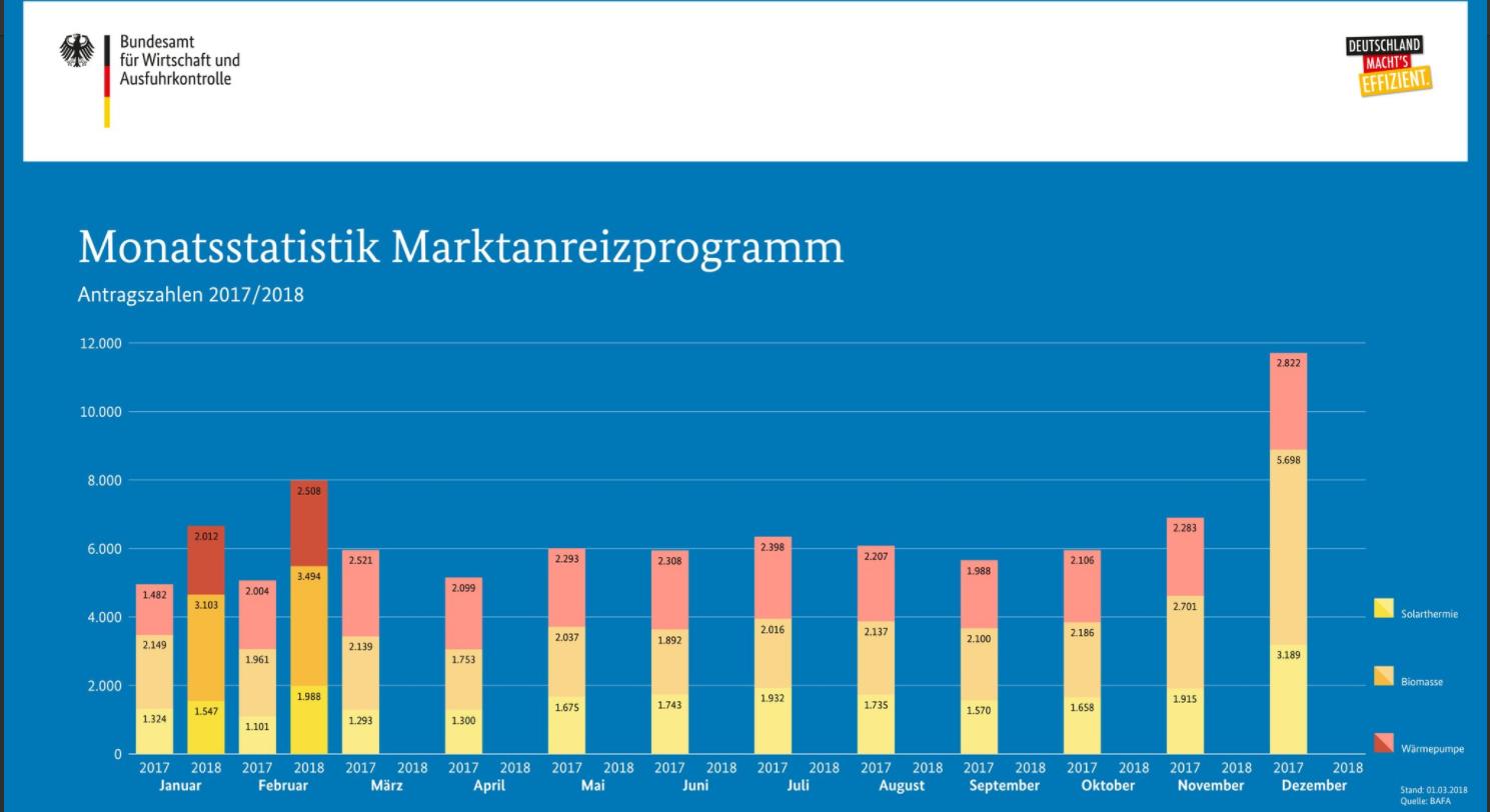 Die BAFA-Monatsstatistik Februar 2018 zeigt gegenüber Januar 2018 und Februar 2017 deutliche Zuwächse bei den Antragszahlen für MAP-Fördermittel fürs Heizen mit Erneuerbaren. Grafik: BAFA