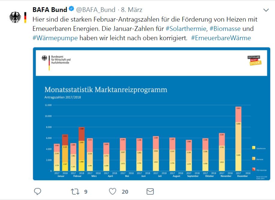 Frisch getwittert: BAFA meldet erneut Anstieg der Förderantragszahlen fürs Heizen mit Erneuerbaren und Korrektur der Januarzahlen. Grafik: Screenshot BAFA Bund auf Twitter