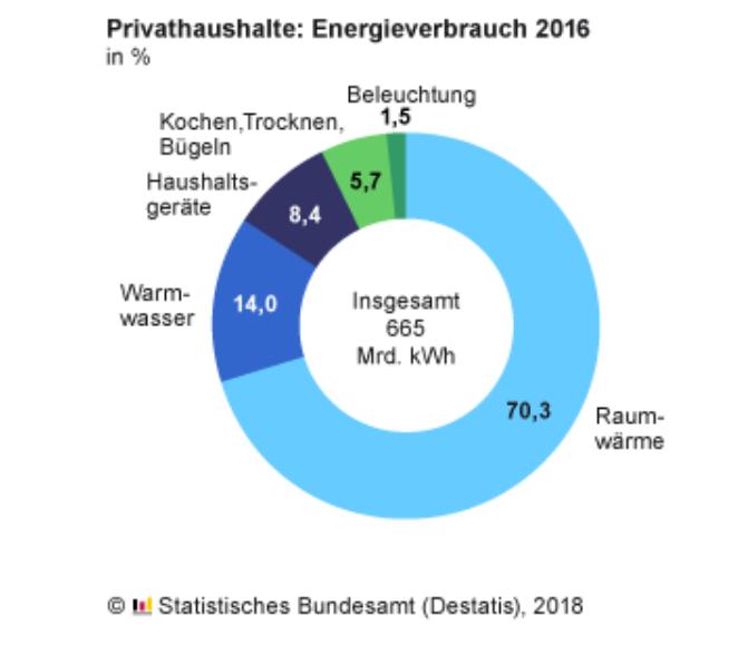 Energieverbrauch der deutschen Privathaushalte 2016