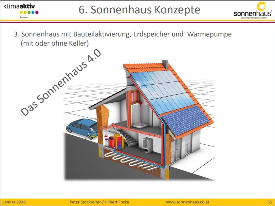 Die Grafik veranschaulicht die bautechnischen und solartechnischen Komponenten des Konzepts Sonnenhaus 4.0. Grafik: Initiative Sonnenhaus Österreich