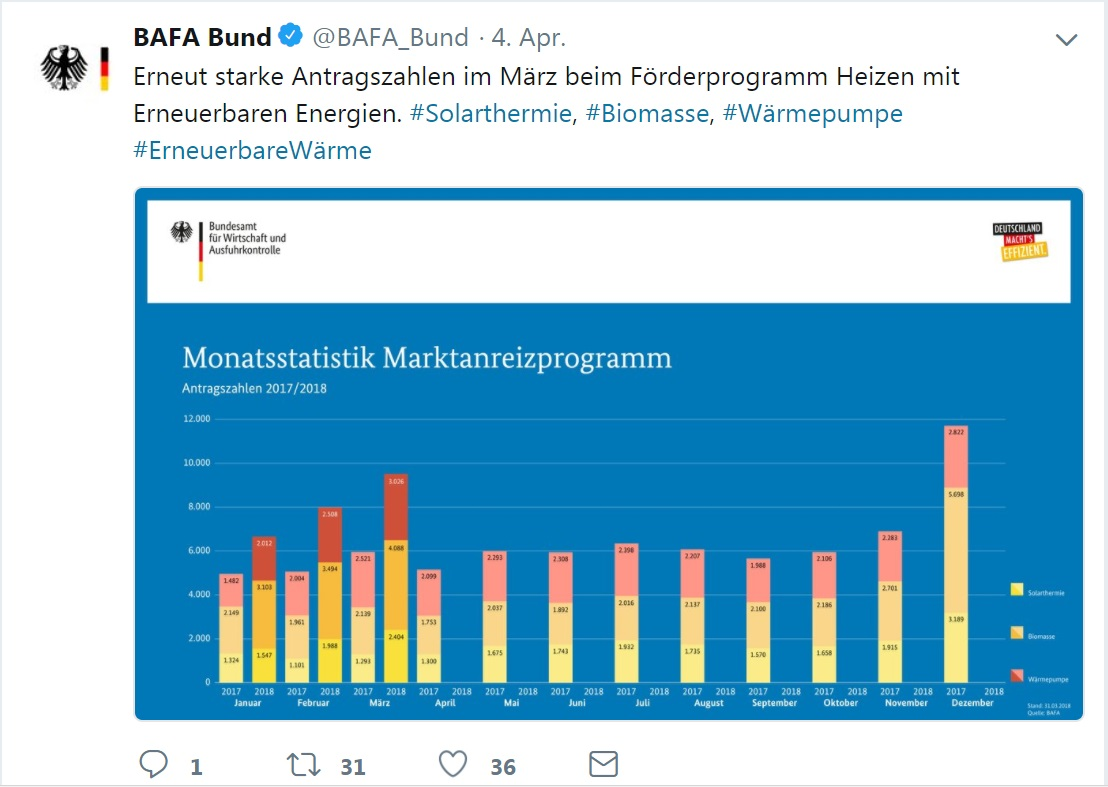 BAFA twittert Monatstatistik MAP Förderantragszahlen Solarthermie März 2018