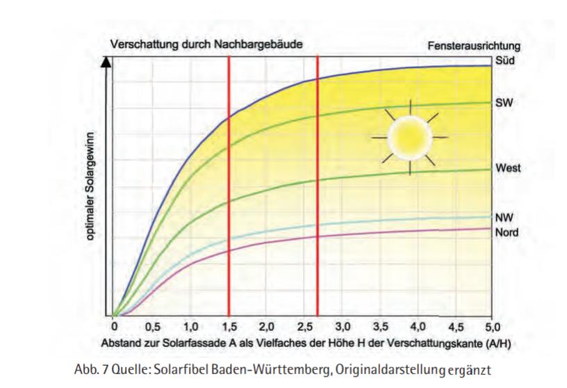 Einfluss Verschattung durch Nachbargebäude auf Solarertrag - Fensterausrichtung