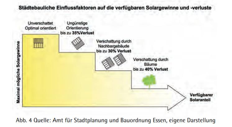 Einfluss Gebäudeausrichtung auf Solarertrag