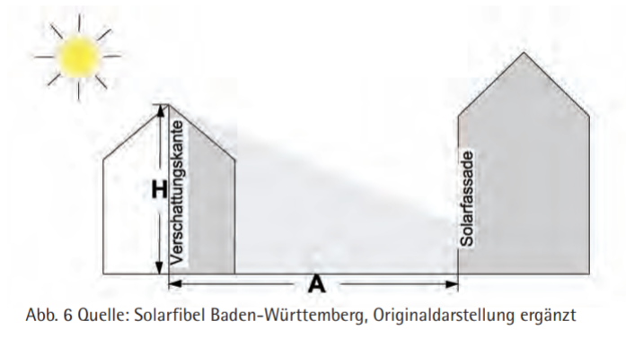 Einfluss gegenseitiger Verschattung von Gebäuden auf Solarertrag
