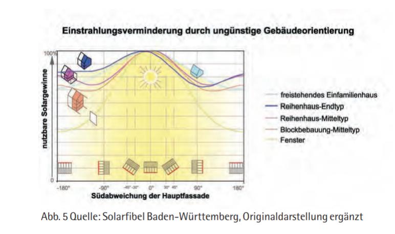 Einfluss ungünstiger Gebäudeausrichtung auf Solarertrag