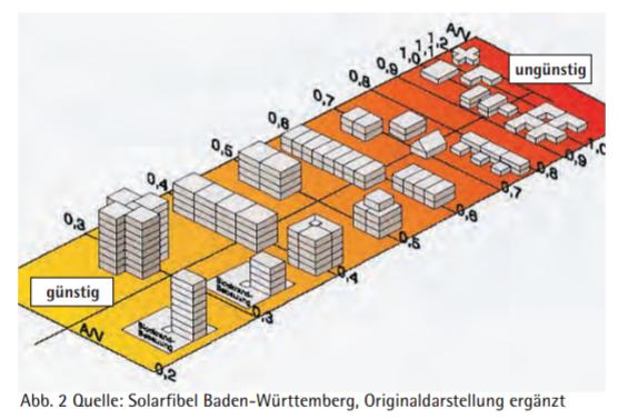 Kompaktheit Einfluss auf Wärmebedarf von Gebäuden