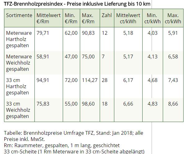 TFZ Brennholzpreisindex Scheitholz