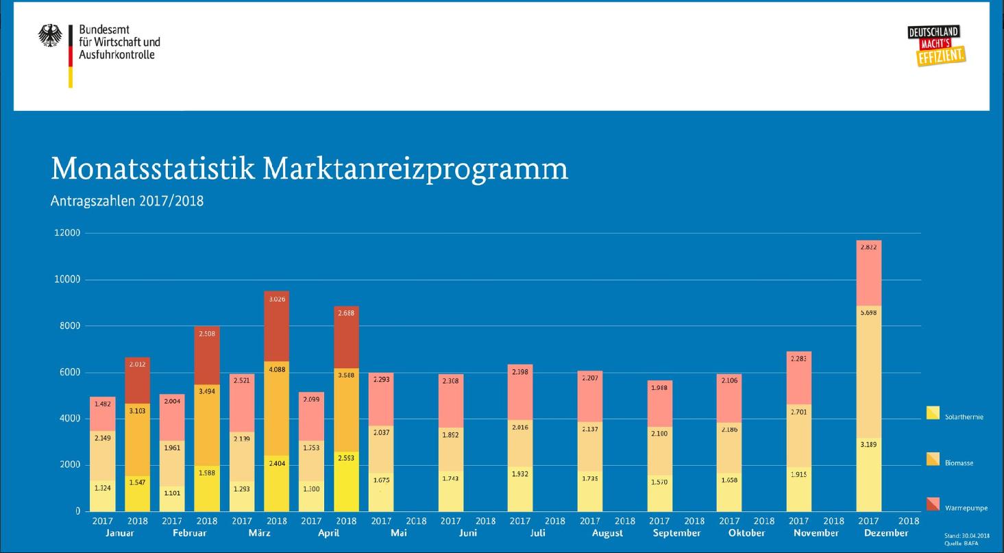 BAFA-MAP-Antragszahlen_April_2018_Monatsstatistik_Solarthermie-Anlagen