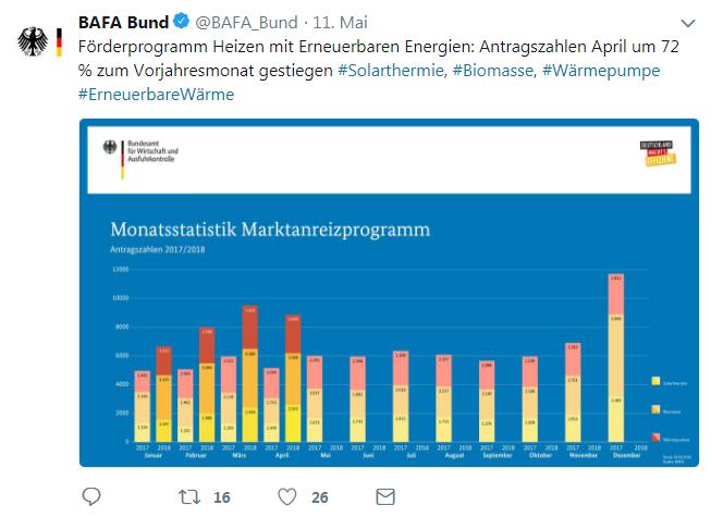 BAFA-MAP-Antragszahlen_April_2018_Twitter_Solarthermie-Anlagen