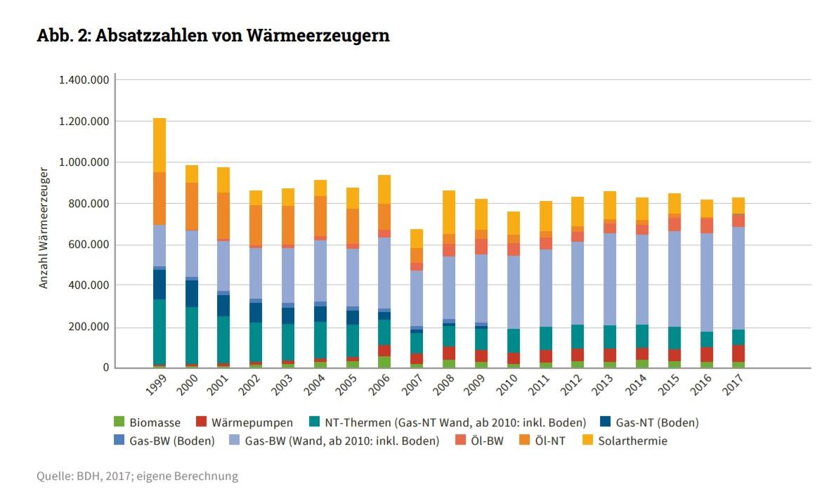 dena-Gebäudereport-2018-Absatzzahlen von Wärmeerzeugern