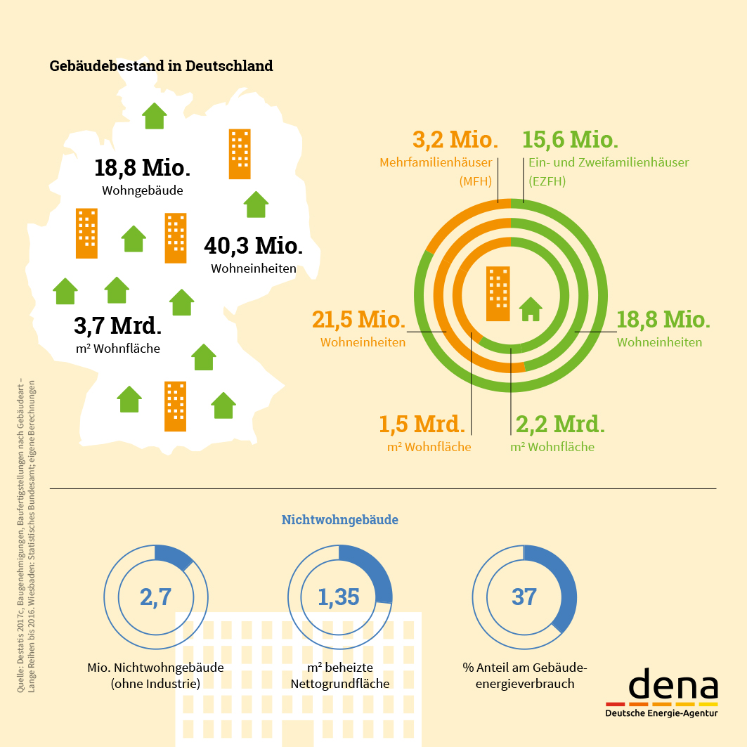dena-Gebäudereport-2018-Gebäudebestand-Deutschland