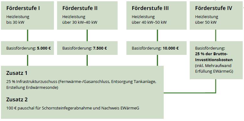 ÖAP_Stuttgart_Kesseltausch_Förderstufen