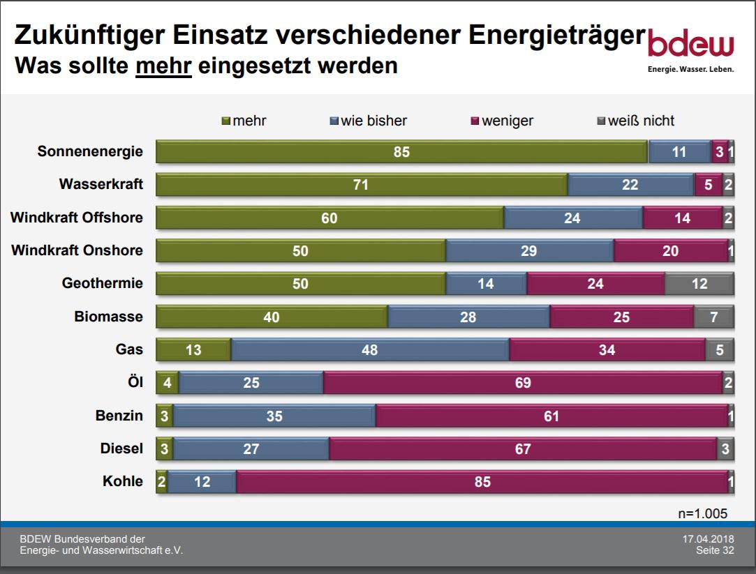 Energiemonitor 2018 Energiewende Welche Energi sollte mehr eingesetzt werden