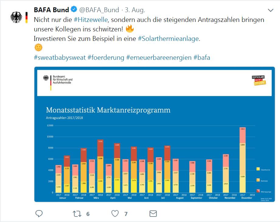 BAfA-Antragszahlen Juli 2018