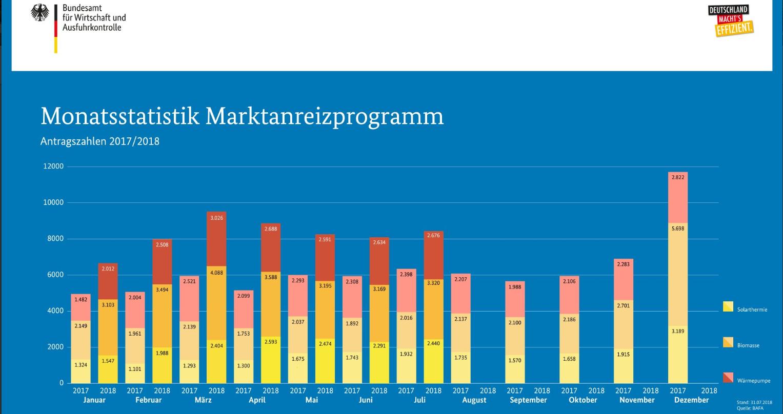 BAfA-Antragszahlen Monatsstatistik Juli 2018
