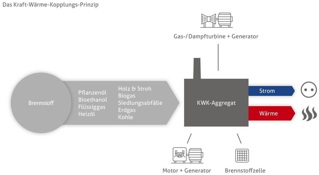 BHKW Energiequellen und Energieerzeugung Blockheizkraftwerk