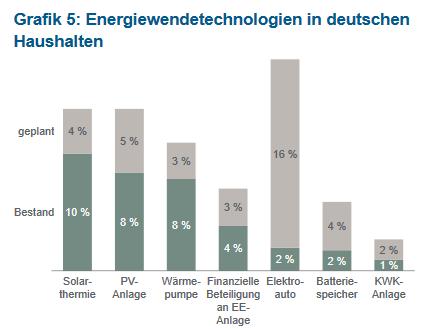 KfW_Energiewendebarometer_Energiewendetechnologien_in_deutschen_Haushalten