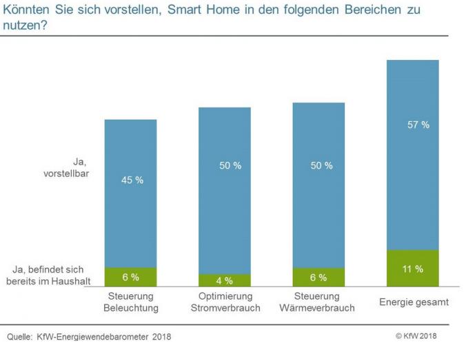 KfW_Energiewendebarometer_Potential_SmartHome