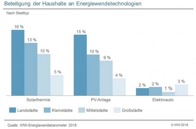 KfW_Energiewendebarometer_Vergleich_Stadt_Land_Photovoltaik_Solarthermie