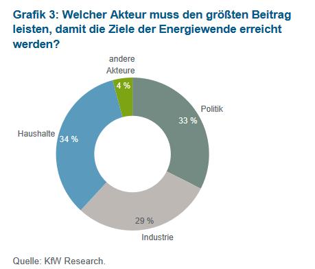 KfW_Energiewendebarometer_Welcher_Akteur_muss_den_größten_Beitrag_zur_Energiewende_leisten