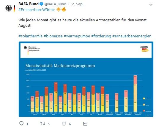 Twitter_BAfA-Antragszahlen August 2018