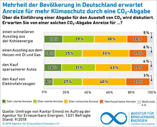 AEE_Akzeptanzumfrage_2018_Anreize_CO2_Abgabe