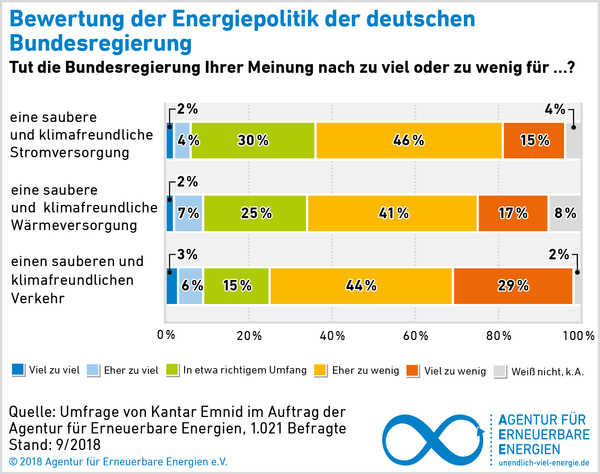 AEE_Akzeptanzumfrage_2018_Bewertung_Energiepolitik
