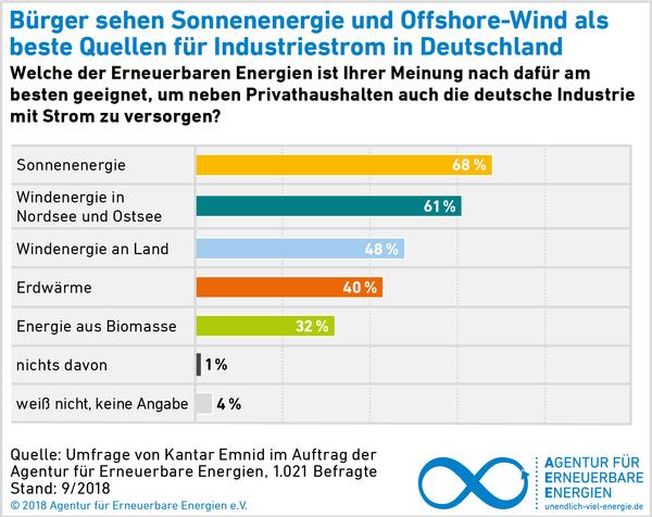 AEE_Akzeptanzumfrage_2018_Industriestrom_welche-EE