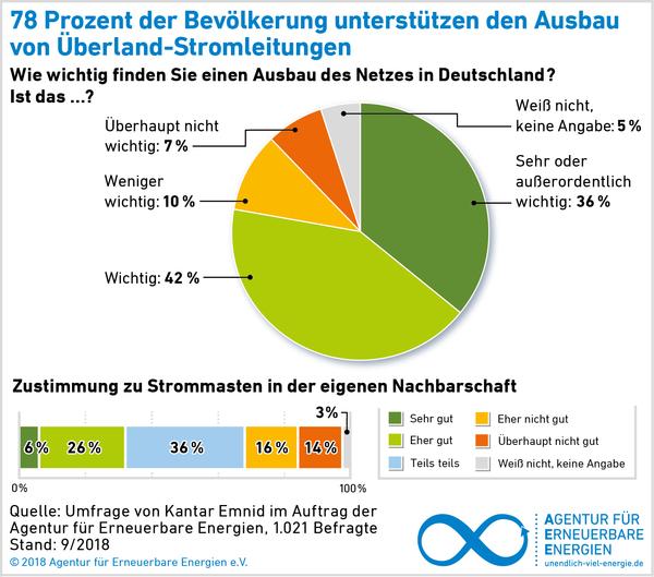 AEE_akzeptanzumfrage_2018_Ueberland-Stromleitungen_Unterstuetzung