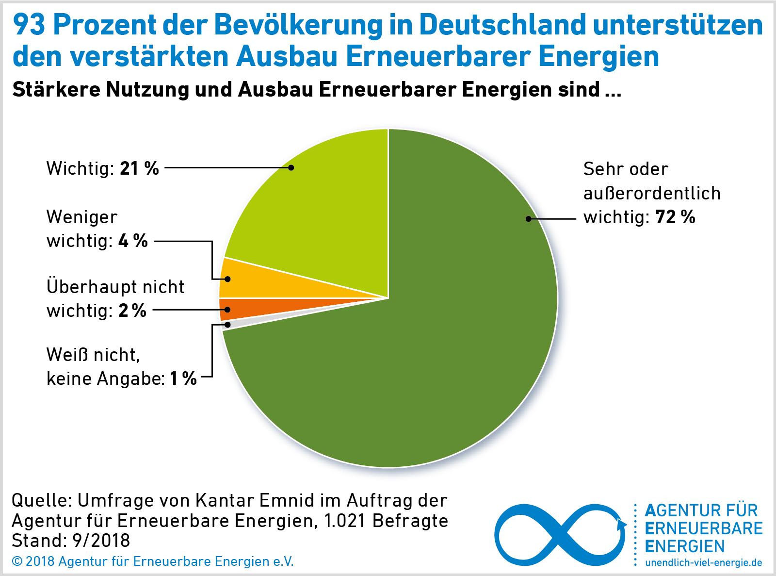 AEE_Akzeptanzumfrage_2018_Unterstuetzung_Ausbau