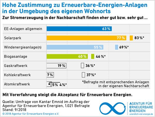 AEE_Akzeptanzumfrage_2018_Zustimmung_EE_in_Nachbarschaft