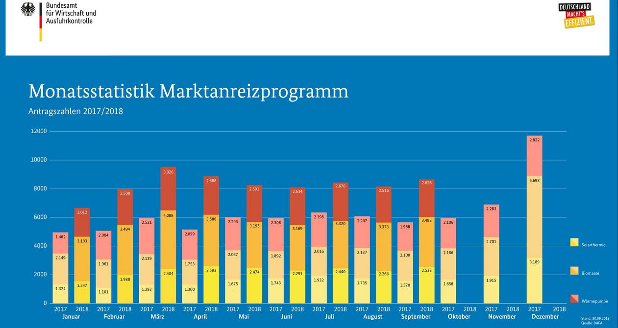 BAfA-Antragszahlen September 2018 Monatsstatistik