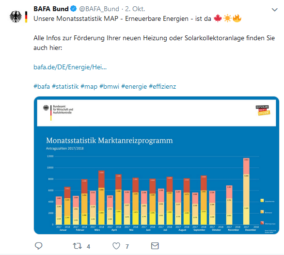 BAfA-Antragszahlen MAP-Förderung Heizen mit Erneuerbaren September 2018 Twitter