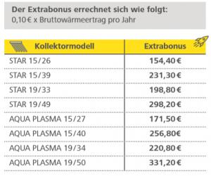 Aktion_Wintersonne_2018_Extrageld_Kollektoren_Paradigma