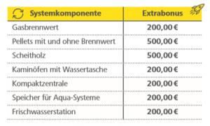 Aktion_Wintersonne_2018_Extrageld_Systemkomponenten_Paradigma