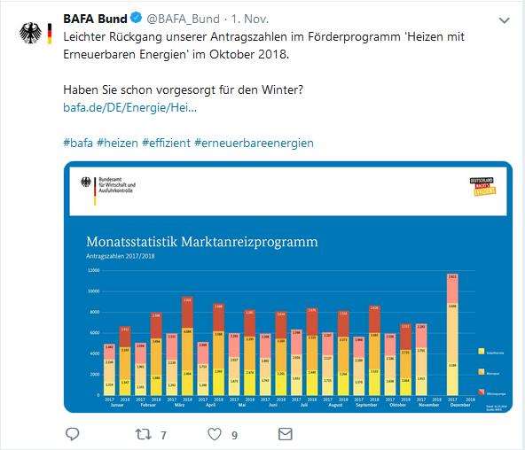 BAfA-Antragszahlen Oktober 2018