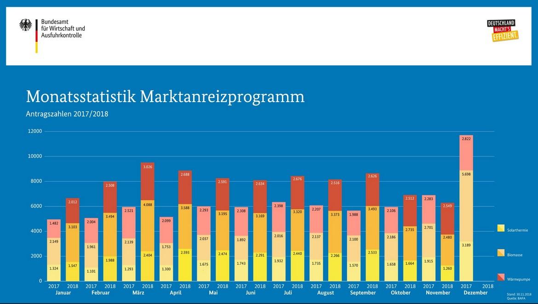 BAfA Antragszahlen Diagramm Monatsstatistik MAP November 2018